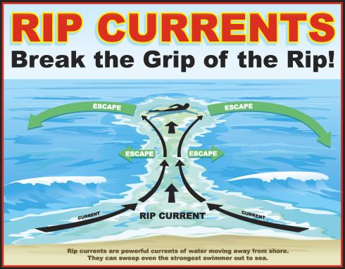 picture of rip current